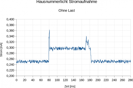 Stromaufname mit Power Down